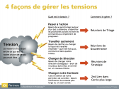 4facons_de_gerer_les_tensions.png